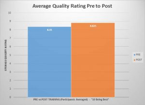 Average Quality Rating Pre to Post