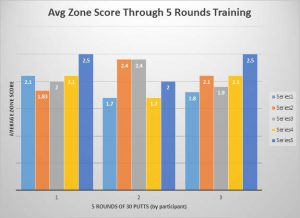Average Zone Score Through 5 Rounds Training